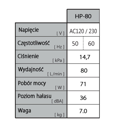 Parametry pracy HIBLOW HP-80